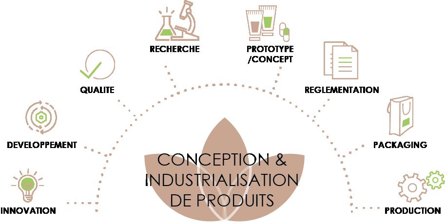Formulation, création et développement de produits cosmétiques
